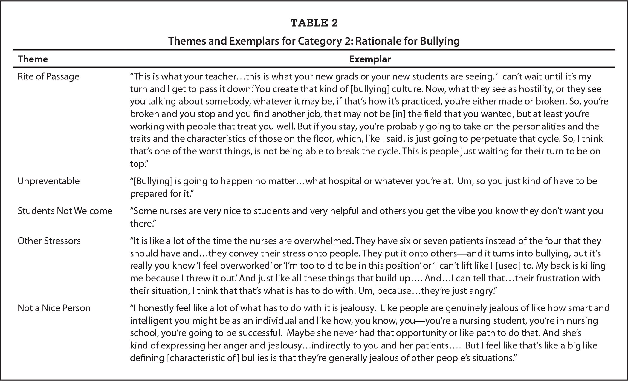 Themes and Exemplars for Category 2: Rationale for Bullying