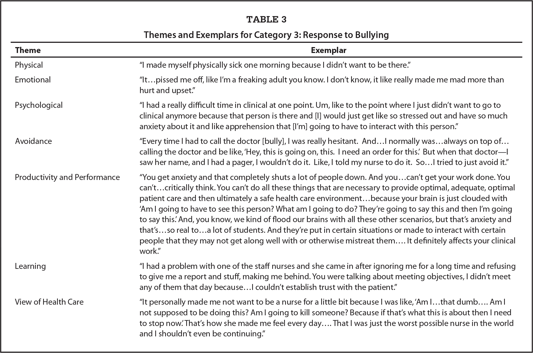 Themes and Exemplars for Category 3: Response to Bullying