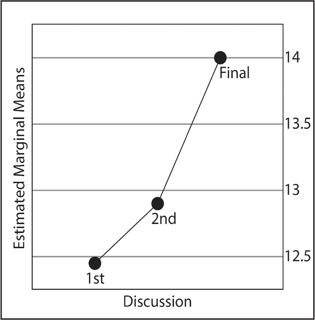 Changes in mean critical thinking (CT) scores between the three discussions.