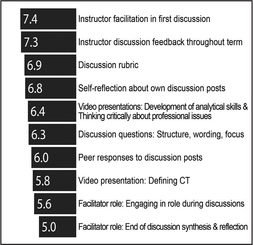 Students' mean ratings of the value of strategies to enhance critical thinking (CT) in discussions on a scale of 1 (least effective) to 10 (most effective).