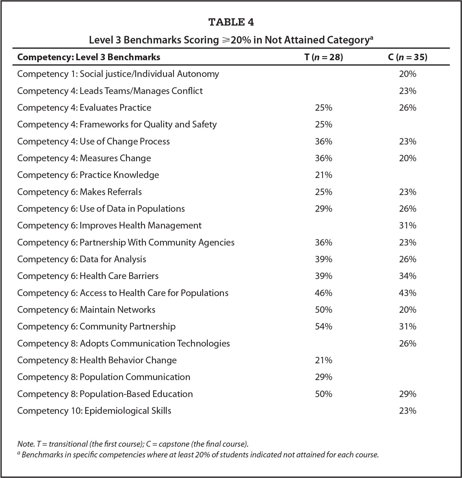 Level 3 Benchmarks Scoring ⩾20% in Not Attained Categorya