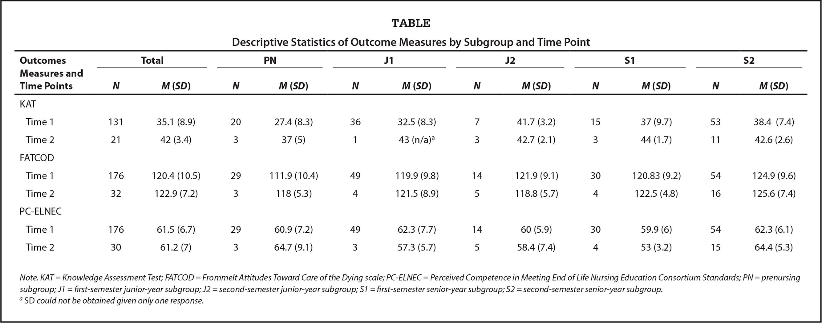 Descriptive Statistics of Outcome Measures by Subgroup and Time Point