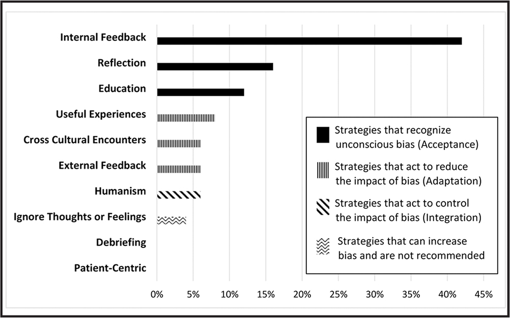 Strategies selected by learners to manage newly revealed unconscious bias (postclass).