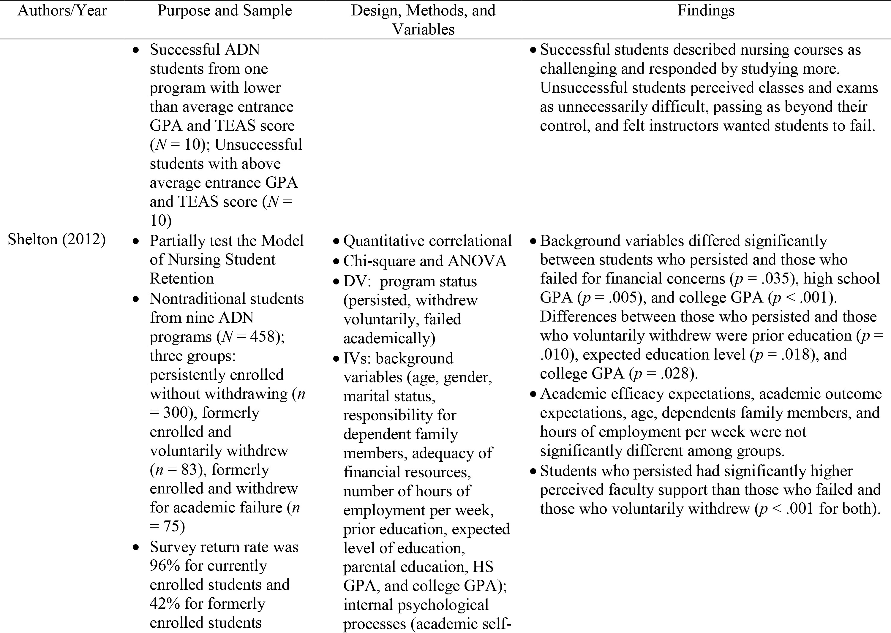 Admission Factors Associated with Success in ADN Programs