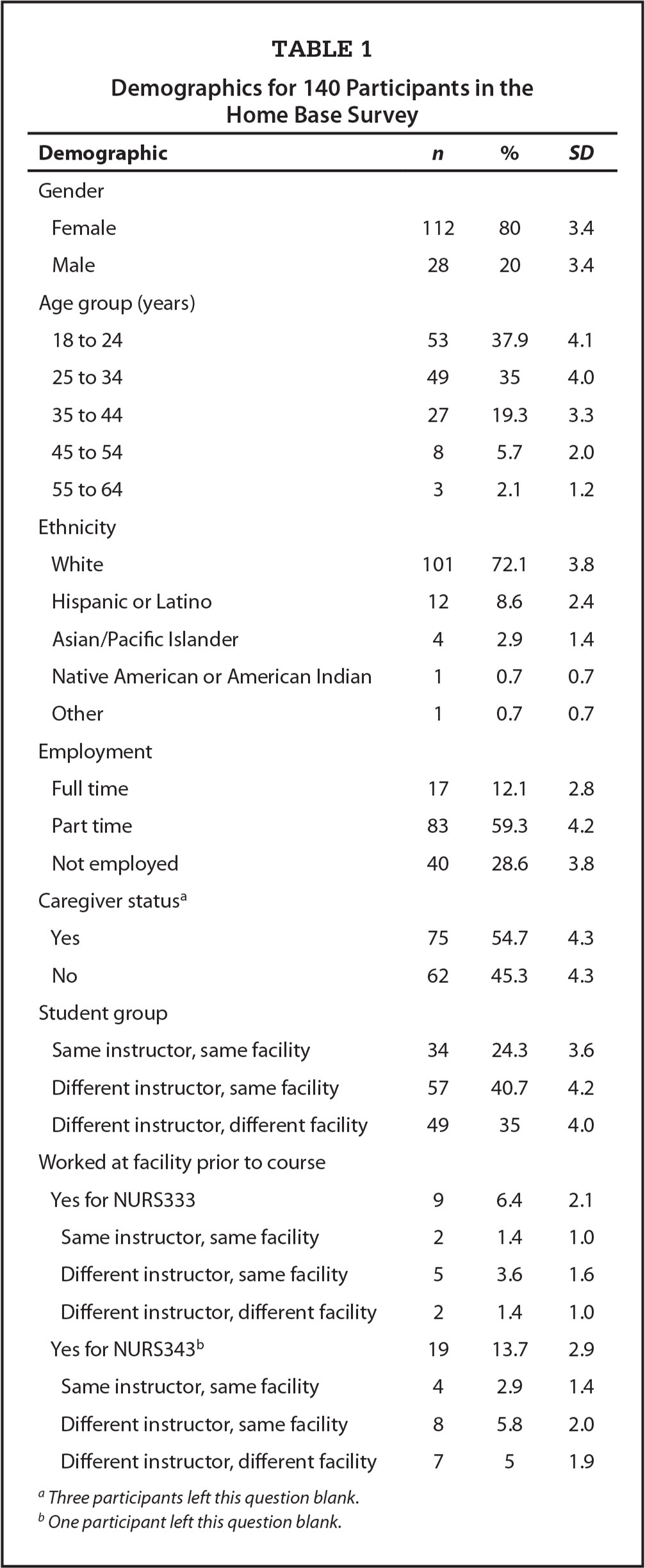 Demographics for 140 Participants in the Home Base Survey