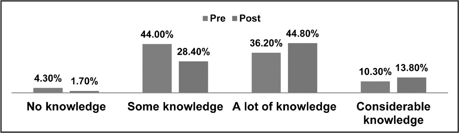 Students' perceived knowledge of critiquing a health information Web site.