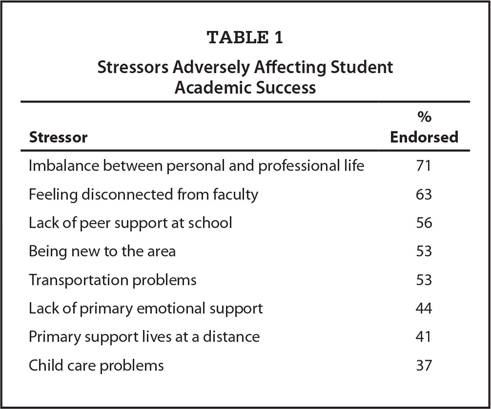 Stressors Adversely Affecting Student Academic Success