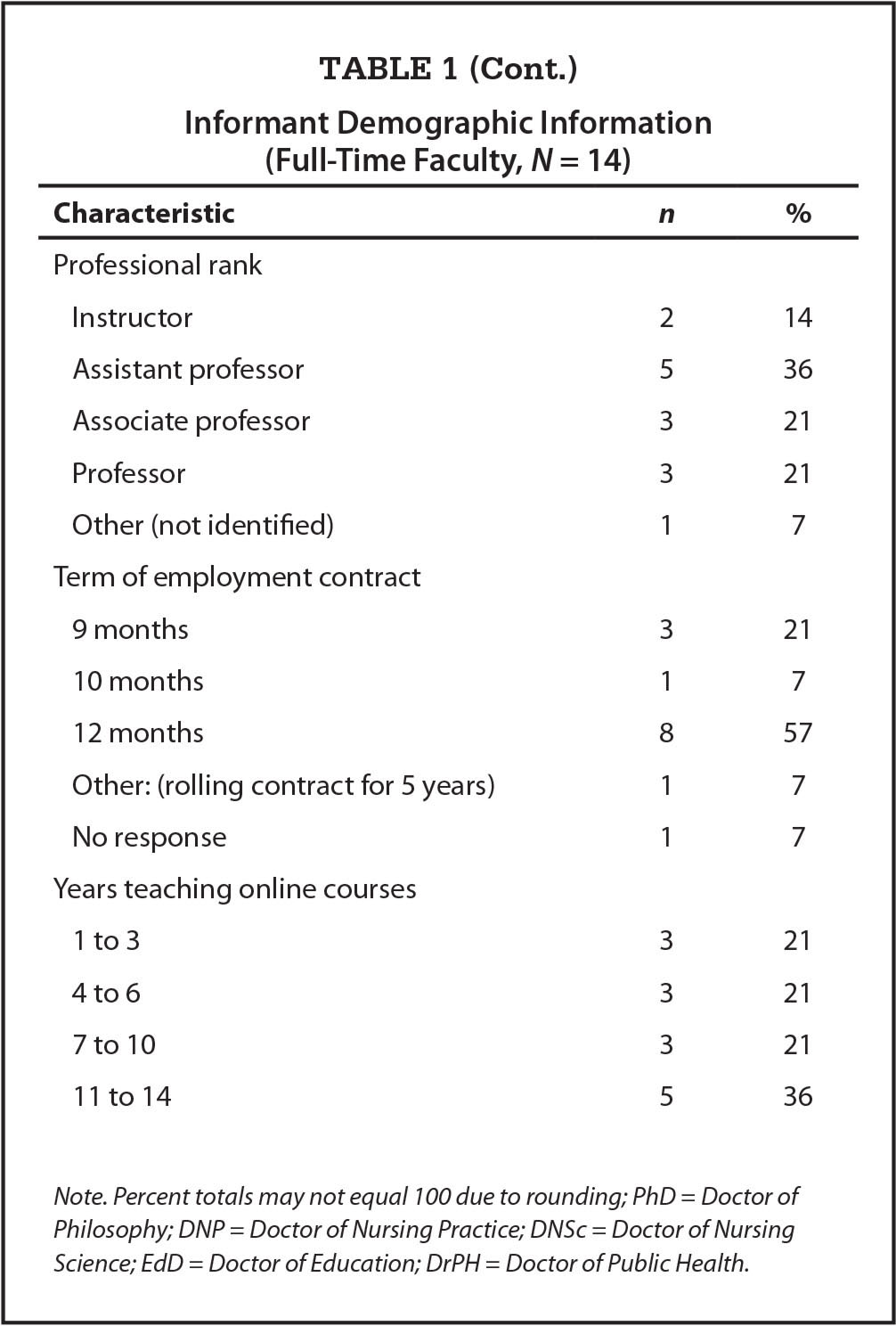 Informant Demographic Information (Full-Time Faculty, N = 14)