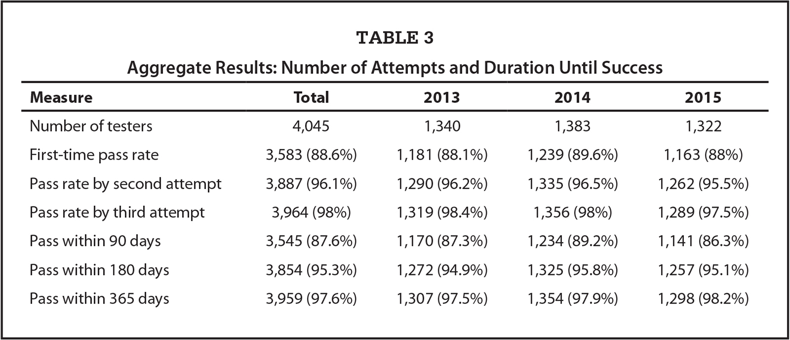 Aggregate Results: Number of Attempts and Duration Until Success