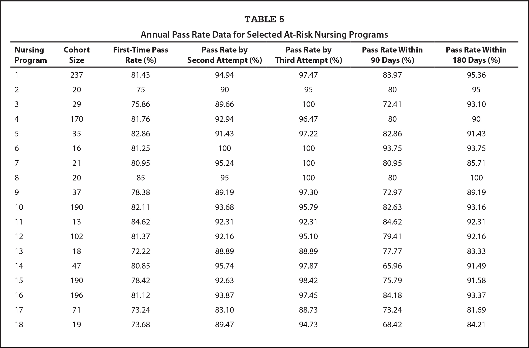Annual Pass Rate Data for Selected At-Risk Nursing Programs
