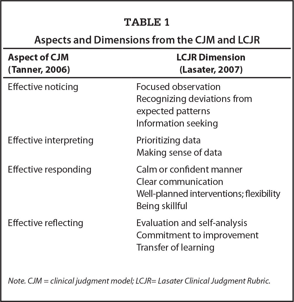 Aspects and Dimensions from the CJM and LCJR