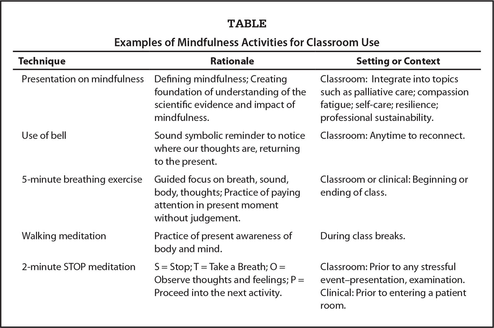 Examples of Mindfulness Activities for Classroom Use