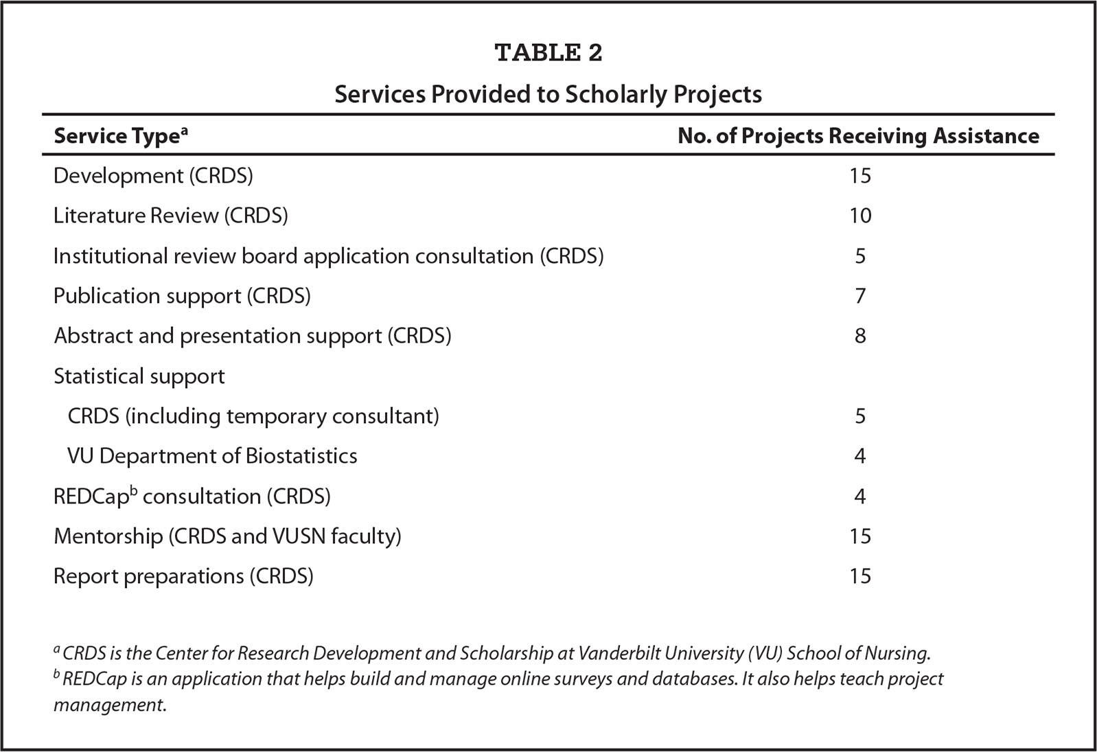 Services Provided to Scholarly Projects