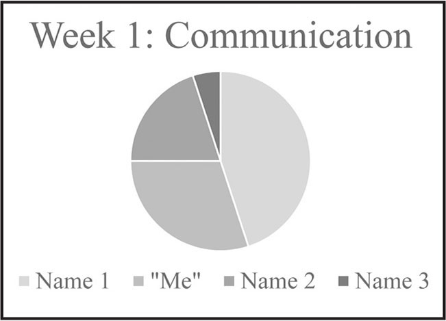 In this example, students were asked about their perception of the group dynamic communication, defined as timely interaction and discussion of self and project for week 1 (i.e., described typical work–life schedule and helped to develop project contract and deadlines). The submitting student and each group member is represented by a slice of the pie or percentage on the pie chart.