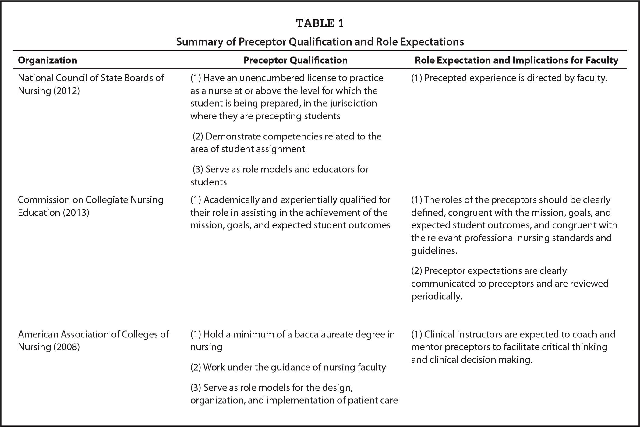 Summary of Preceptor Qualification and Role Expectations