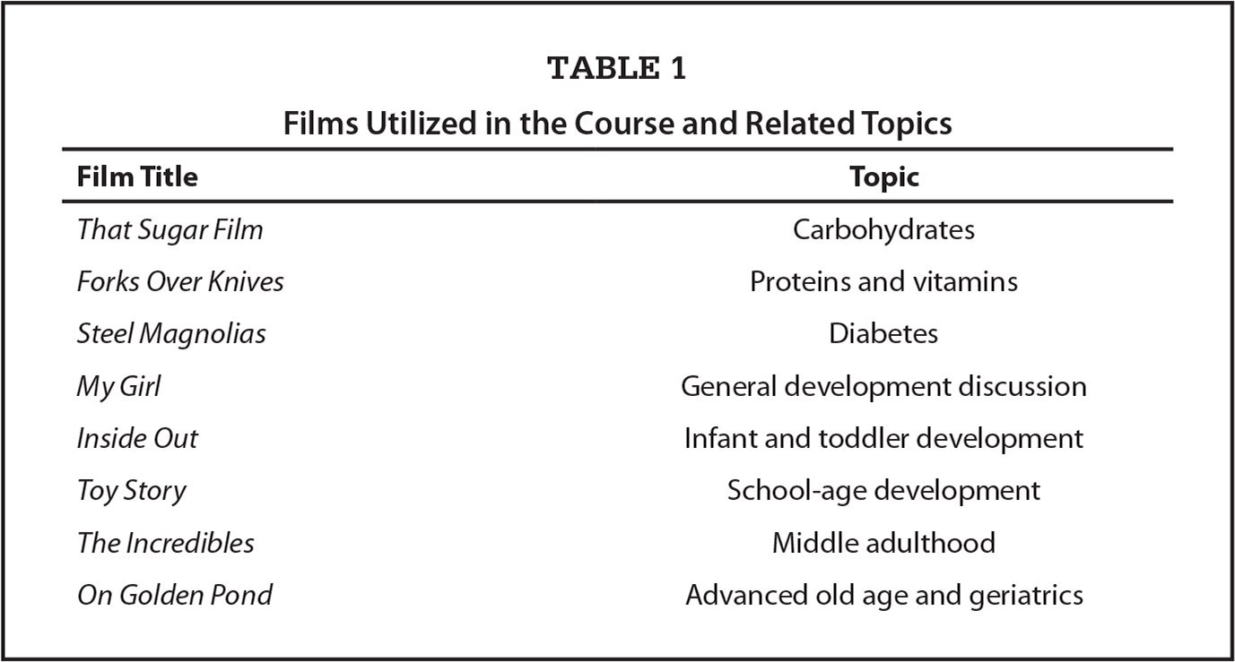Films Utilized in the Course and Related Topics