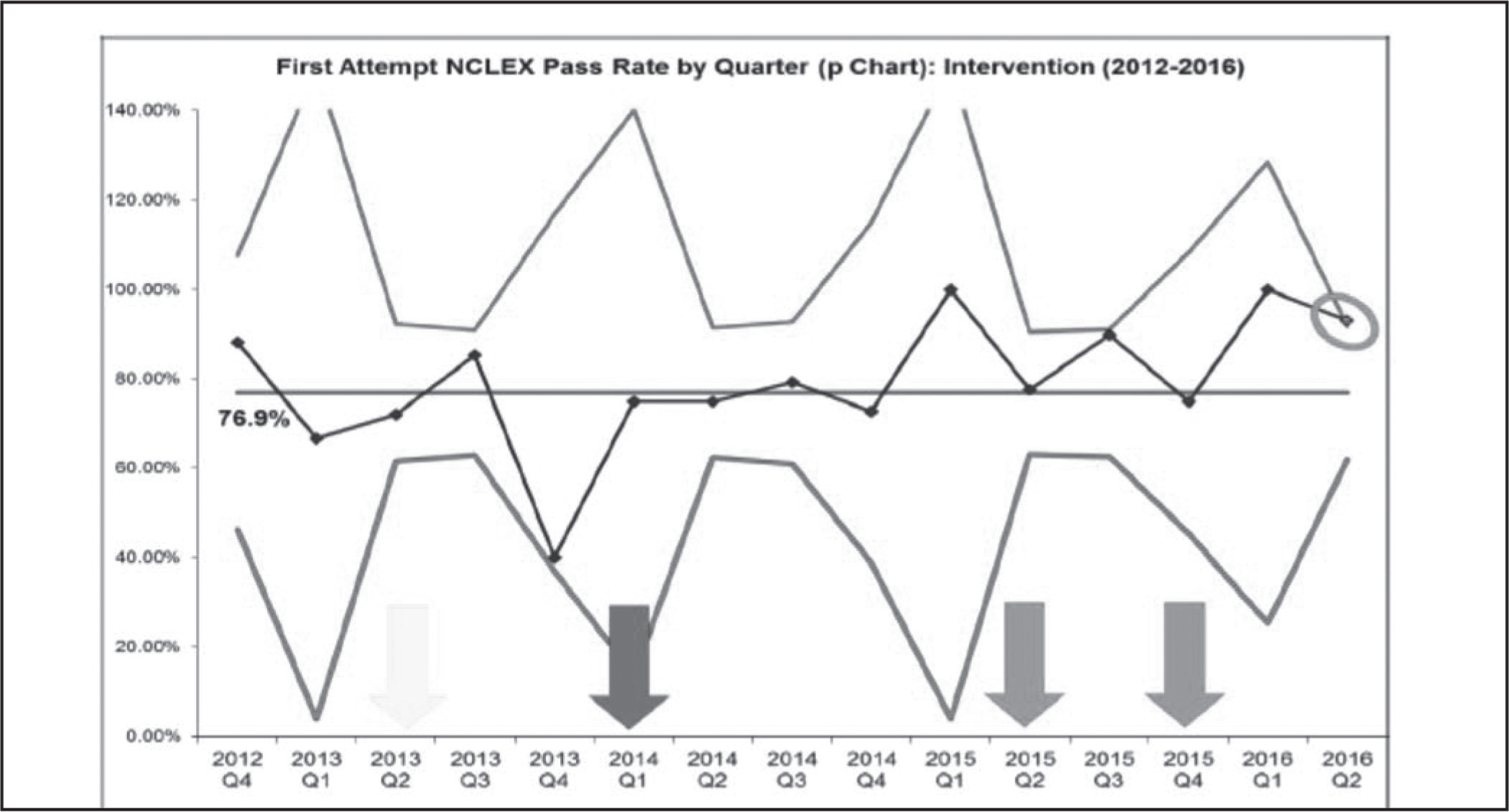 First attempt pass rate by quarter for the intervention period of 2012 to 2016. The center line denotes overall mean proportion passing the NCLEX-RN (2013–2015 baseline) prior to the intervention and is held constant during the intervention period to detect change from baseline postintervention. The squares and lines connecting them denote mean NCLEX-RN pass rate at each individual administration time point (each quarter). The uppermost and lowermost solid lines denote three sigma deviation upper and lower control limits, respectively (approximately 3 standard deviations above and below the mean). The point circled denotes a special cause signal (point above the upper control limit) indicating a significant deviation from the overall mean (p < .01). Arrows (L to R): The leftmost arrow indicates changes in NCLEX-RN format and administration; the second arrow denotes the beginning of quality improvement action committee work, and the final two arrows denote Plan-Do-Study-Act (PDSA) cycles 1 and 2, respectively.