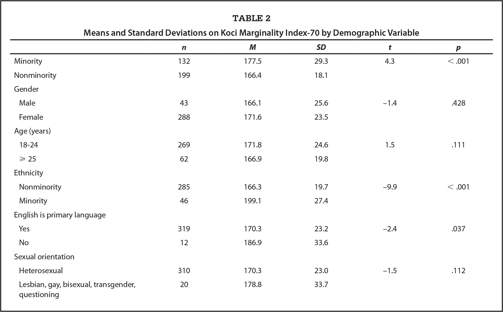 Means and Standard Deviations on Koci Marginality Index-70 by Demographic Variable