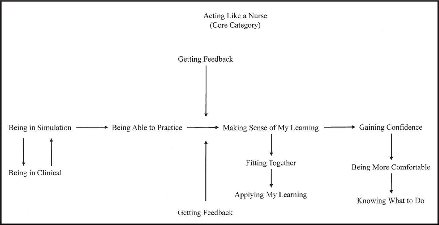 The basic social process of simulation learning.