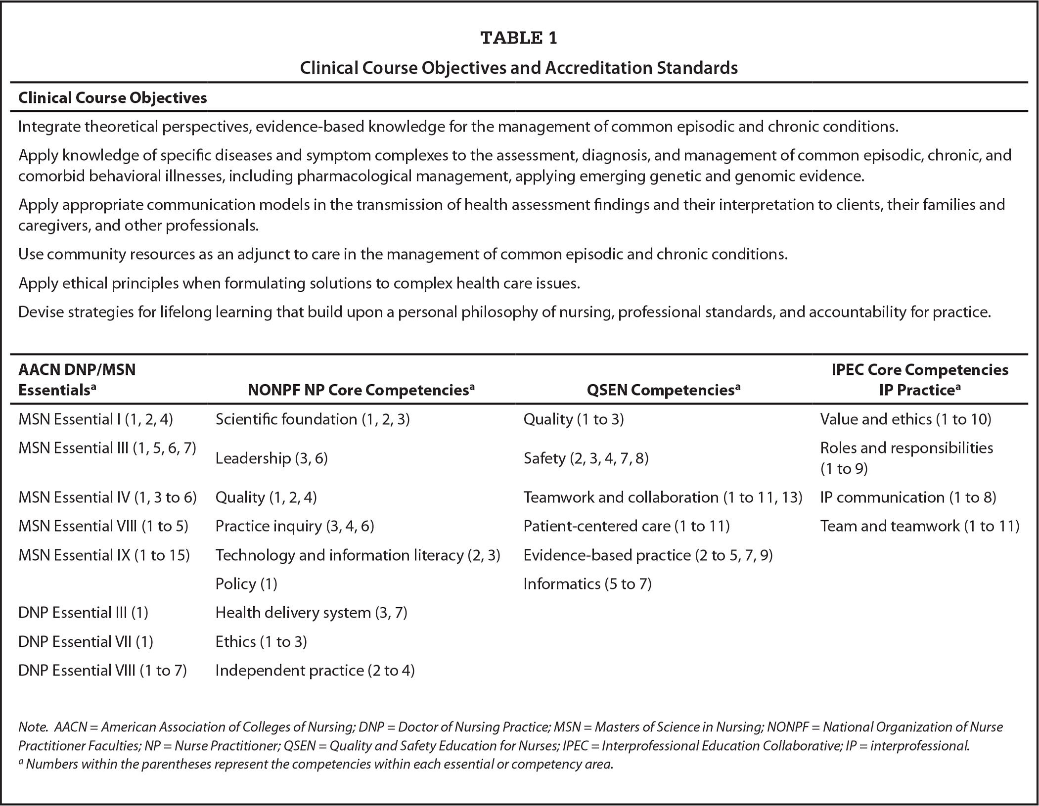 Clinical Course Objectives and Accreditation Standards