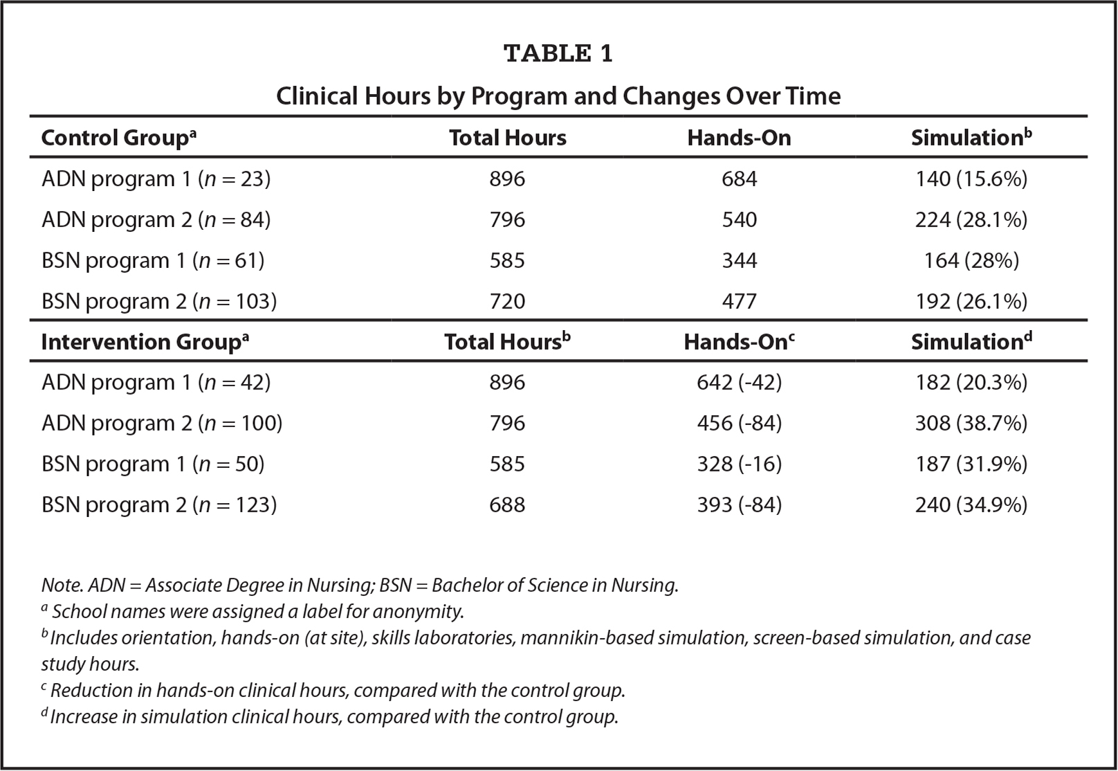 Clinical Hours by Program and Changes Over Time