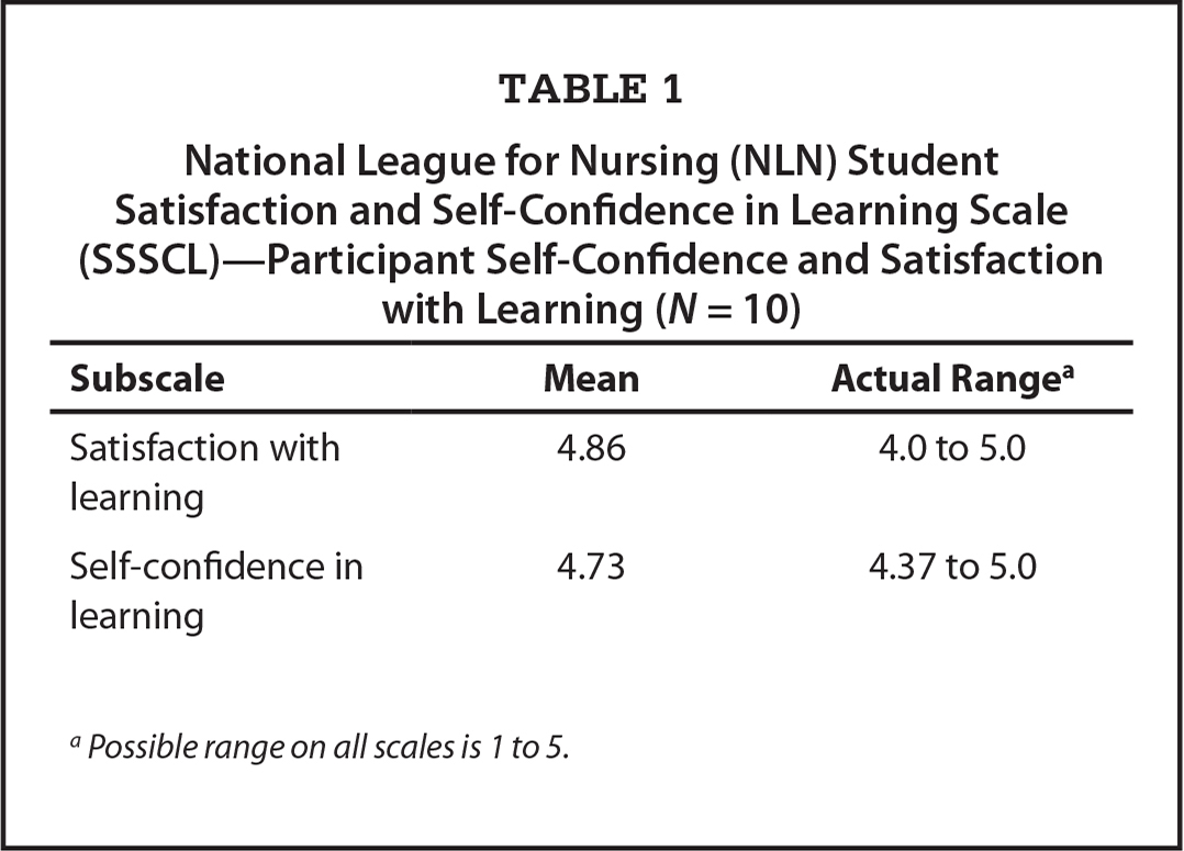 National League for Nursing (NLN) Student Satisfaction and Self-Confidence in Learning Scale (SSSCL)—Participant Self-Confidence and Satisfaction with Learning (N = 10)