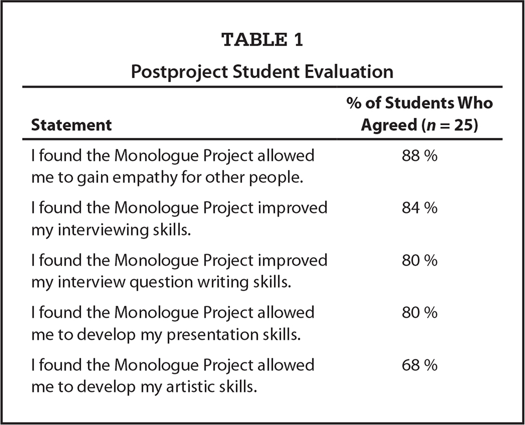 Postproject Student Evaluation
