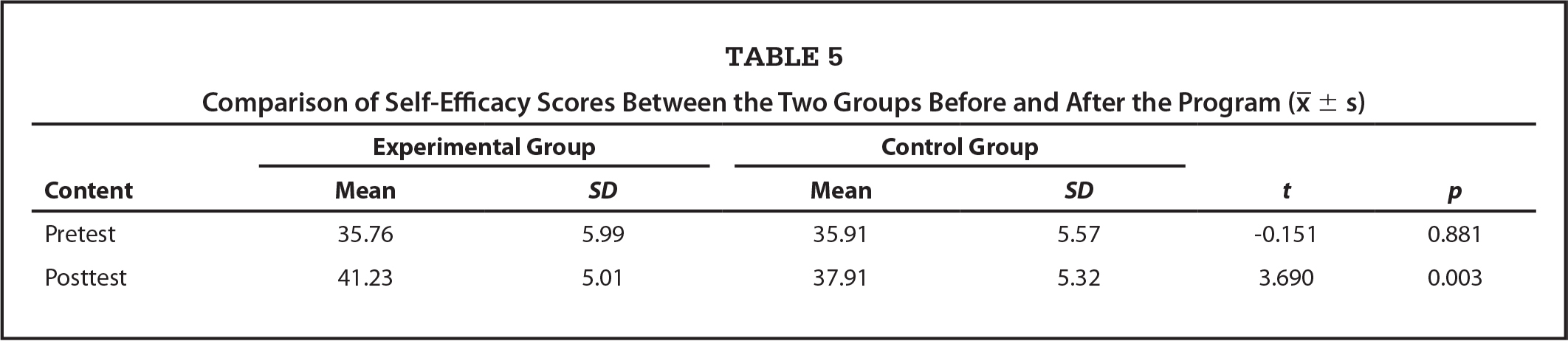 Comparison of Self-Efficacy Scores Between the Two Groups Before and After the Program (χ̄±s)