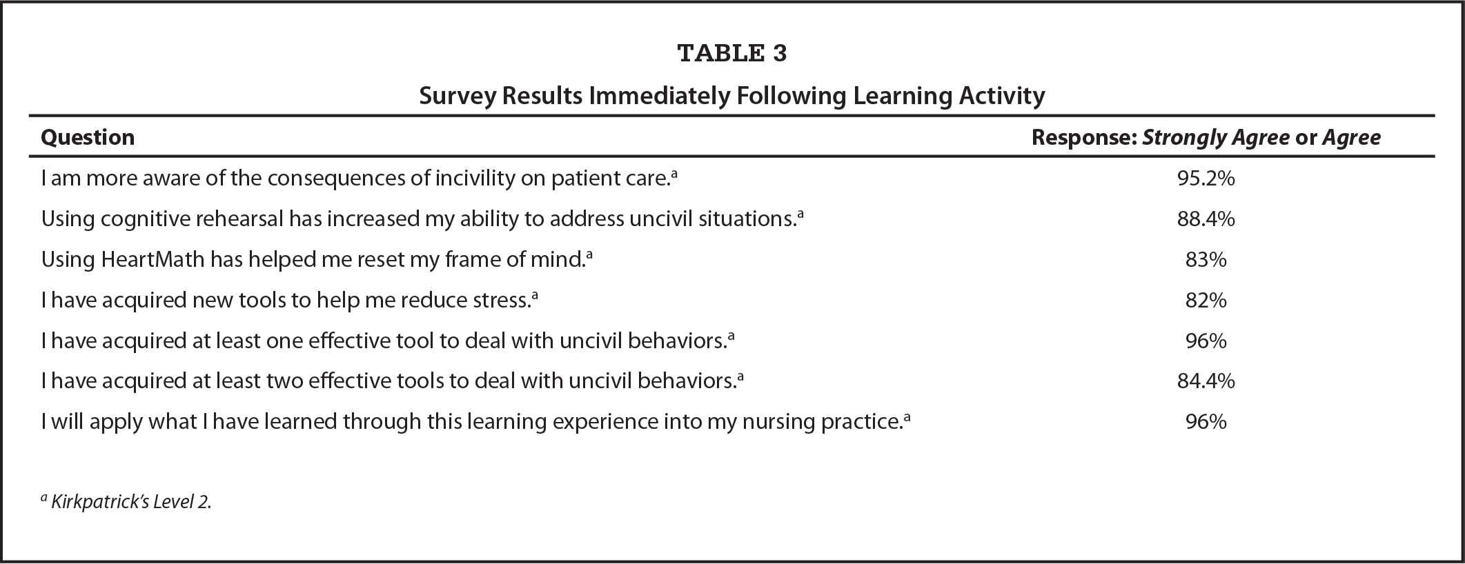 Survey Results Immediately Following Learning Activity