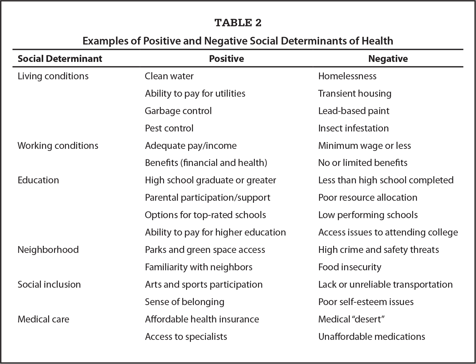 Examples of Positive and Negative Social Determinants of Health