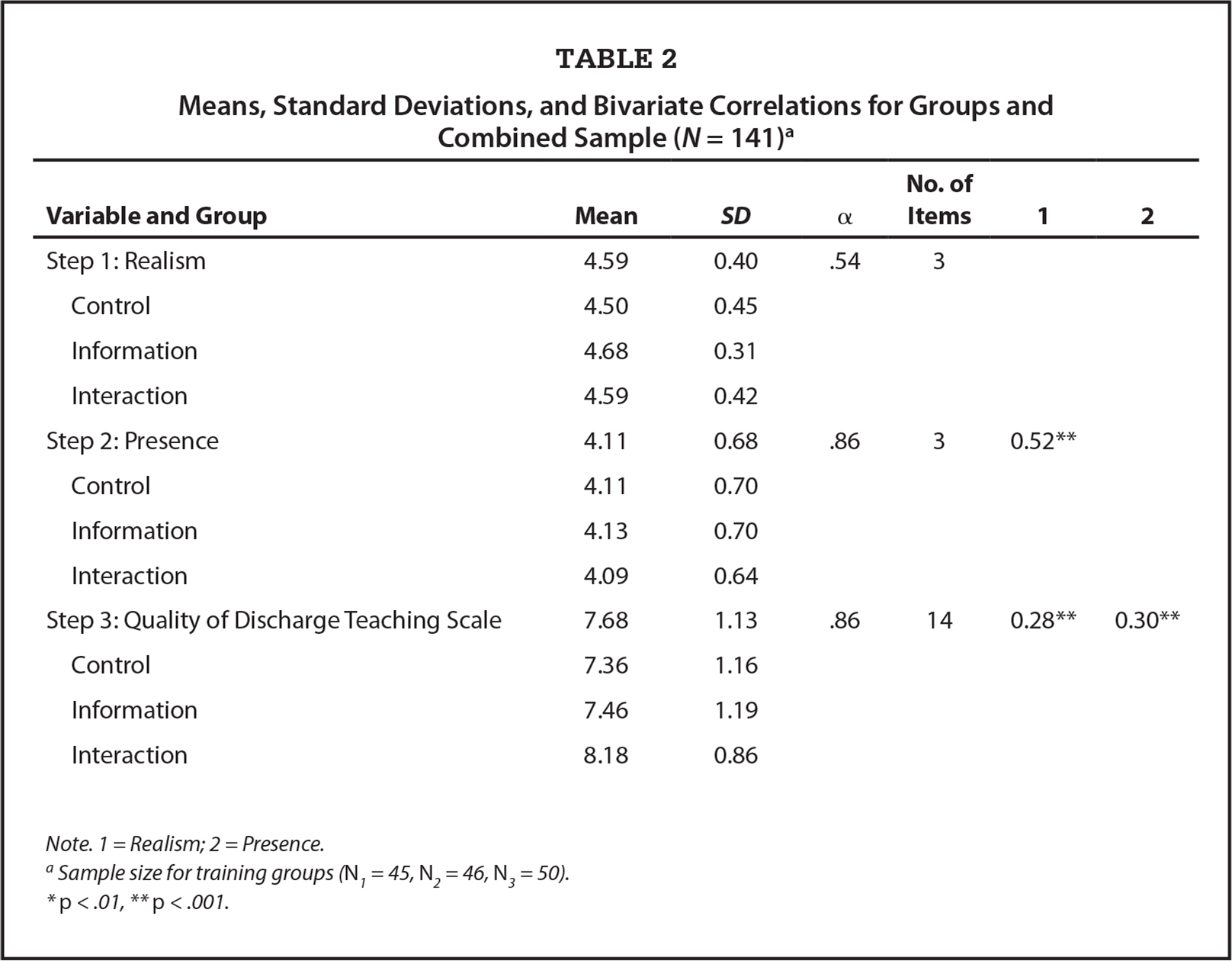 Means, Standard Deviations, and Bivariate Correlations for Groups and Combined Sample (N = 141)a