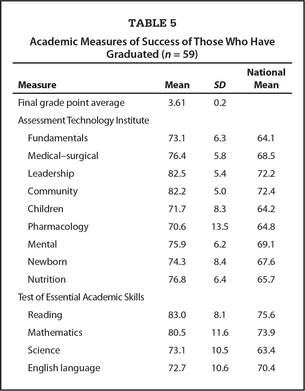 Academic Measures of Success of Those Who Have Graduated (n = 59)