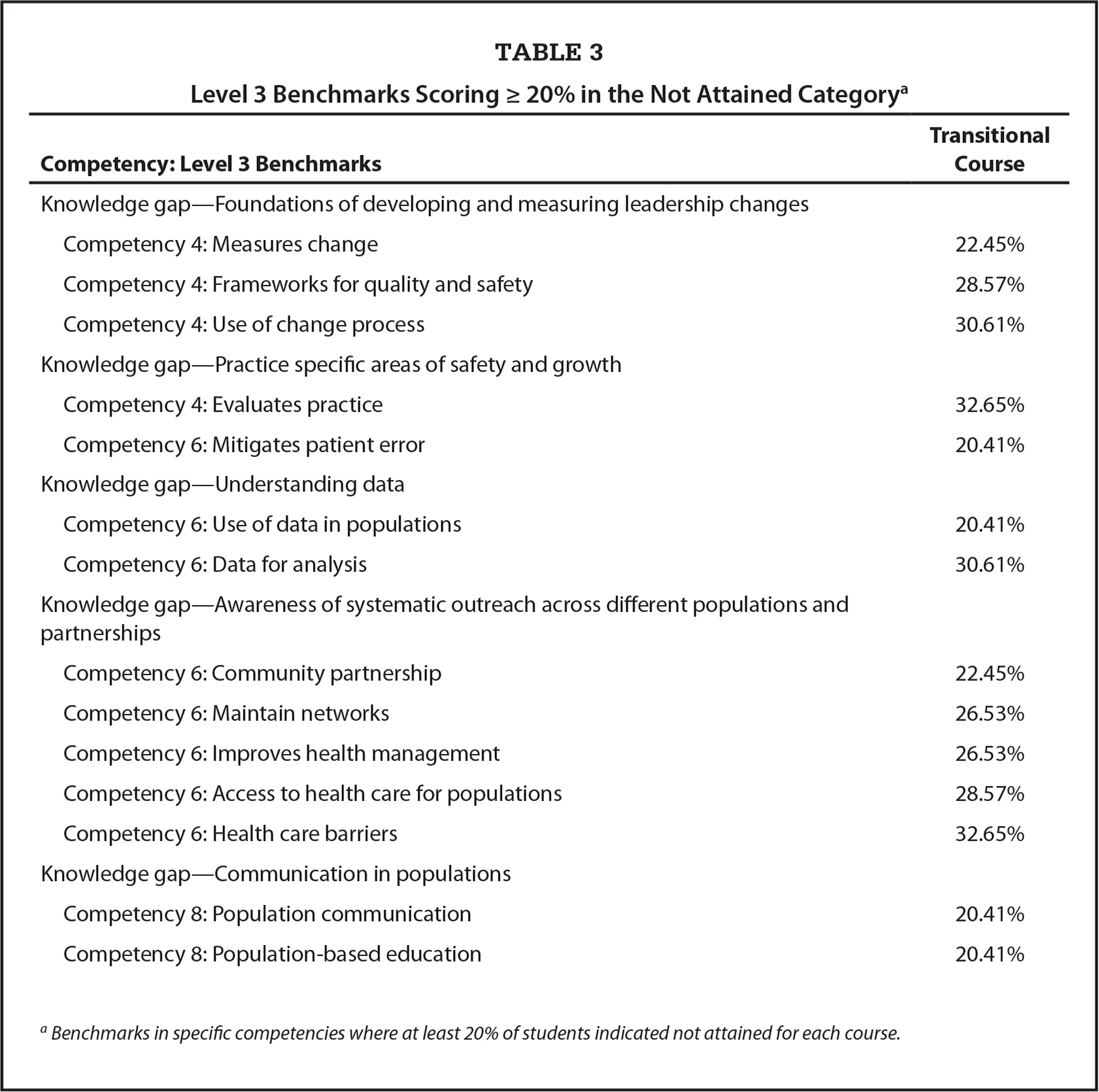 Level 3 Benchmarks Scoring ≥ 20% in the Not Attained Categorya