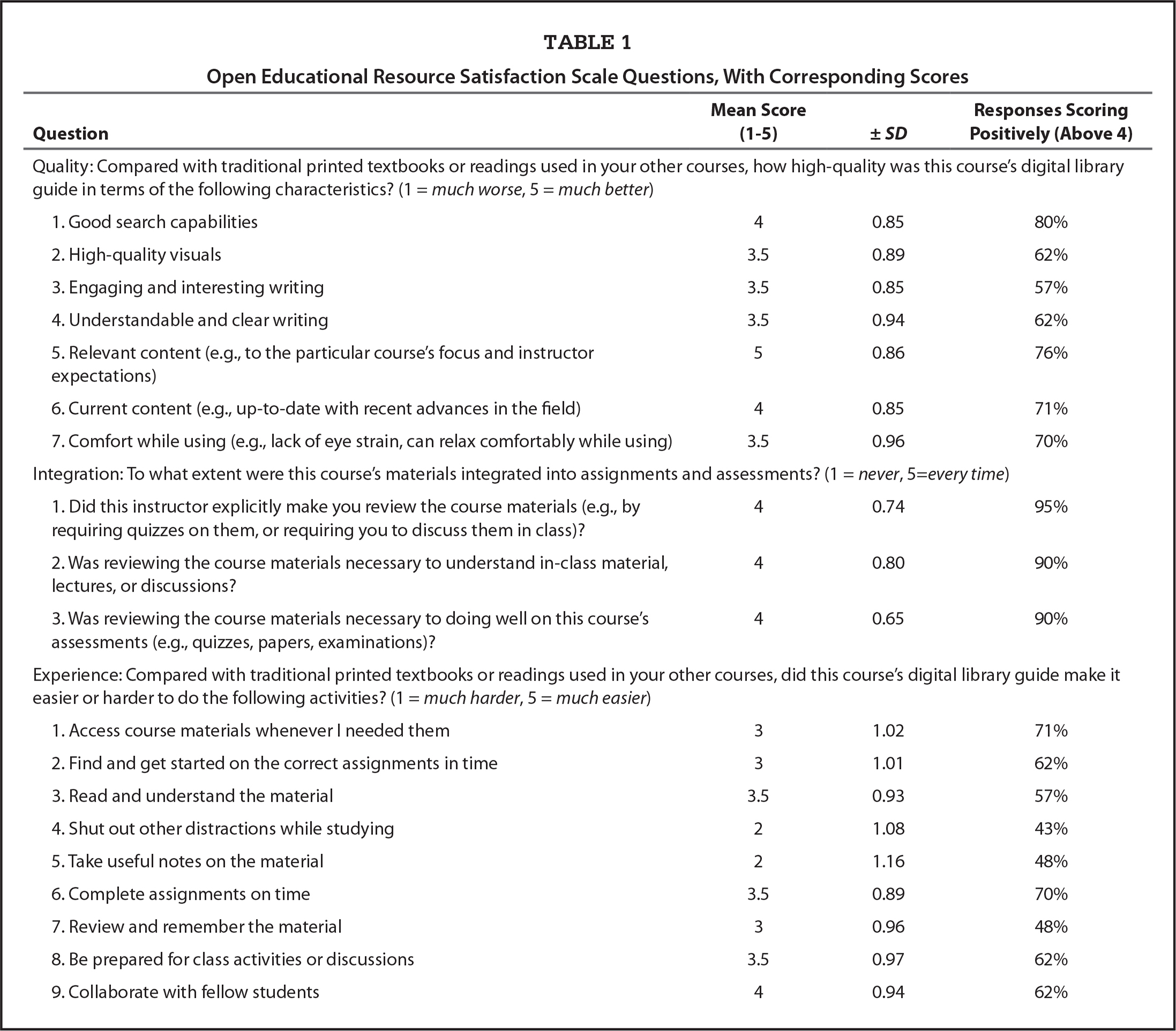 Open Educational Resource Satisfaction Scale Questions, With Corresponding Scores