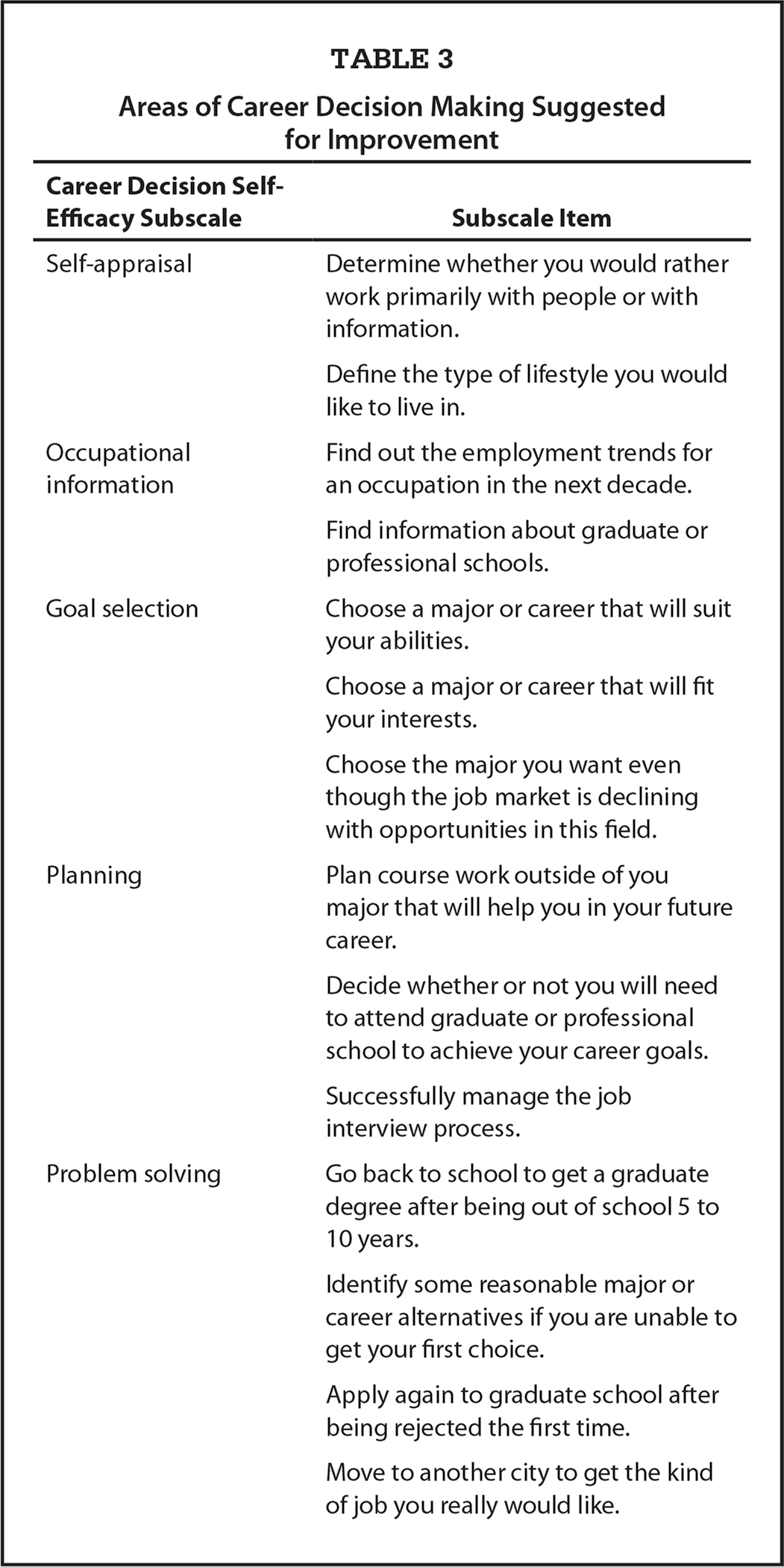 Areas of Career Decision Making Suggested for Improvement