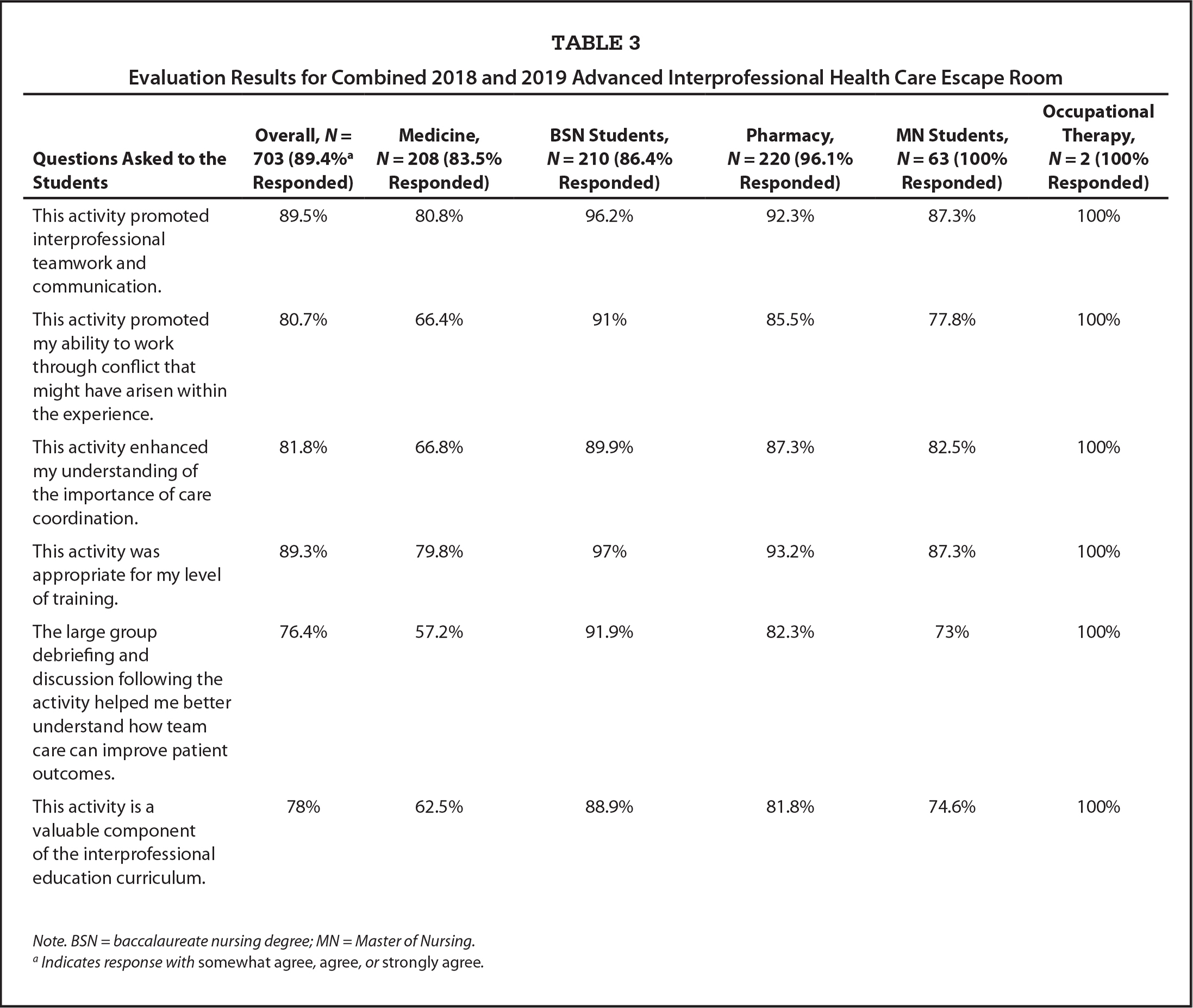 Evaluation Results for Combined 2018 and 2019 Advanced Interprofessional Health Care Escape Room