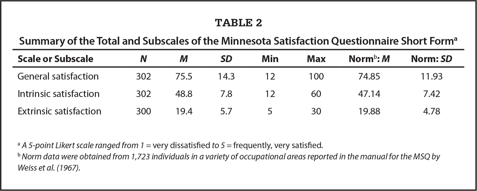 Summary of the Total and Subscales of the Minnesota Satisfaction Questionnaire Short Forma