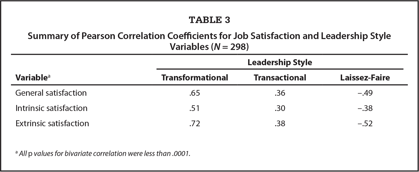 Summary of Pearson Correlation Coefficients for Job Satisfaction and Leadership Style Variables (N = 298)