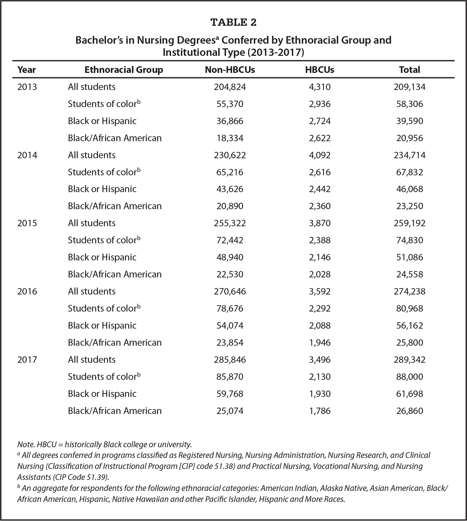 Bachelor's in Nursing Degreesa Conferred by Ethnoracial Group and Institutional Type (2013–2017)