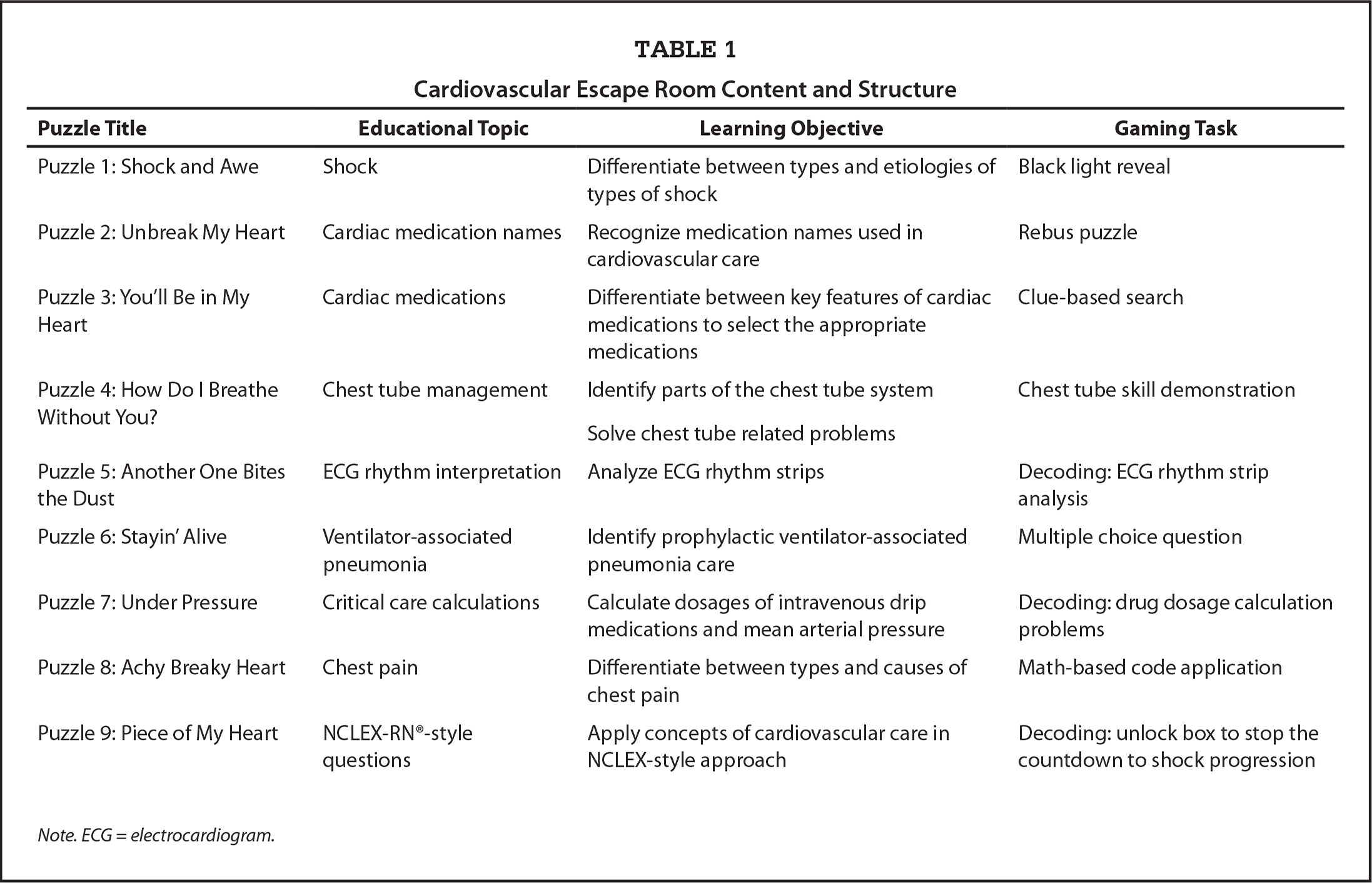 Cardiovascular Escape Room Content and Structure