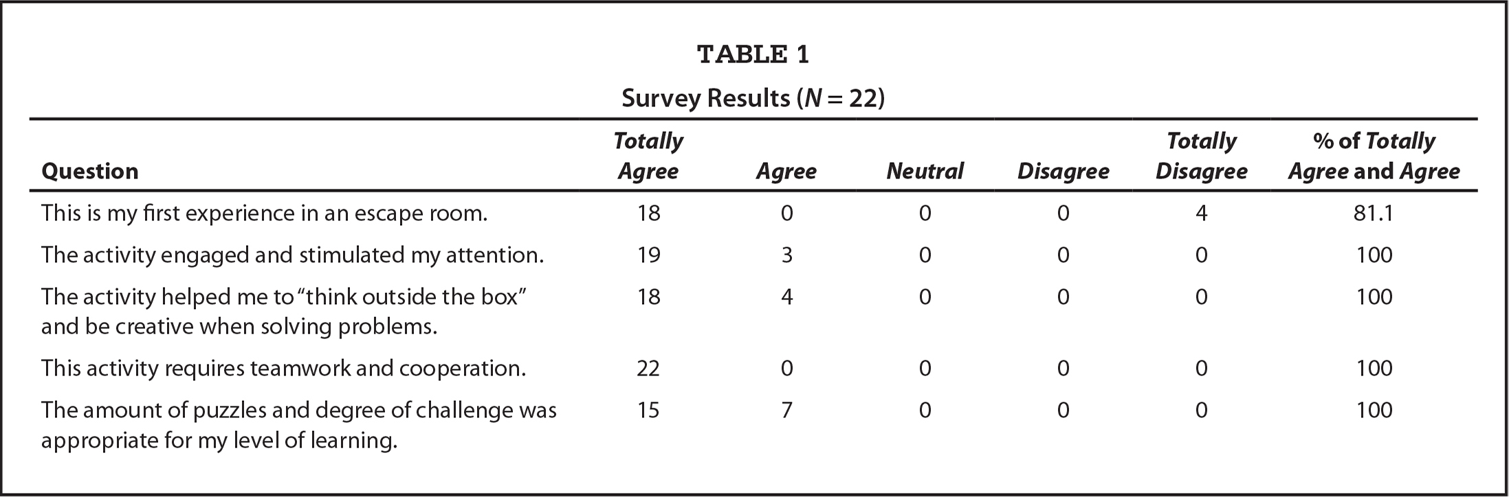 Survey Results (N = 22)