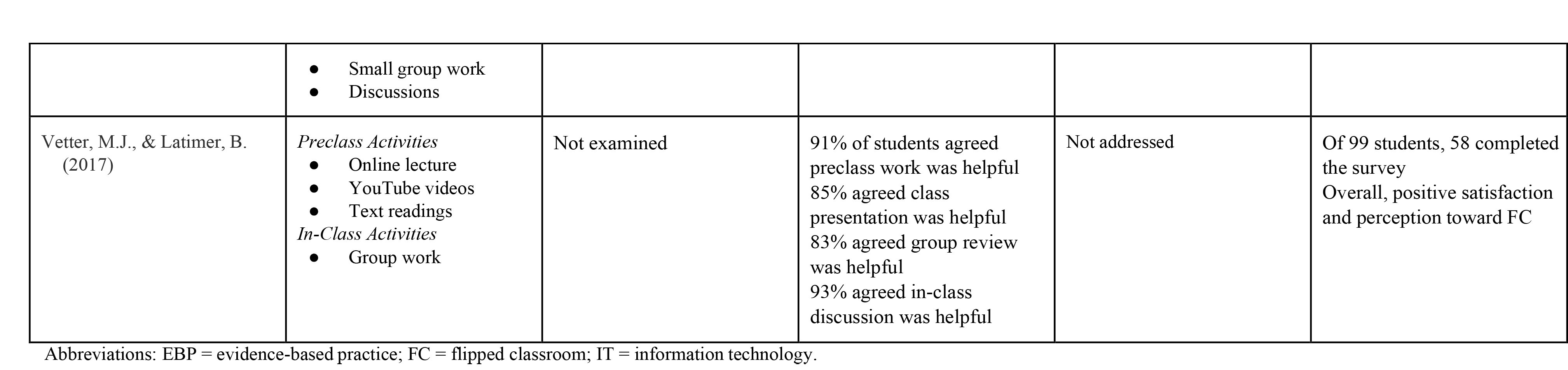 Flipped Classroom Synthesis Table