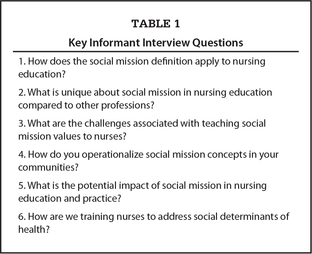Key Informant Interview Questions