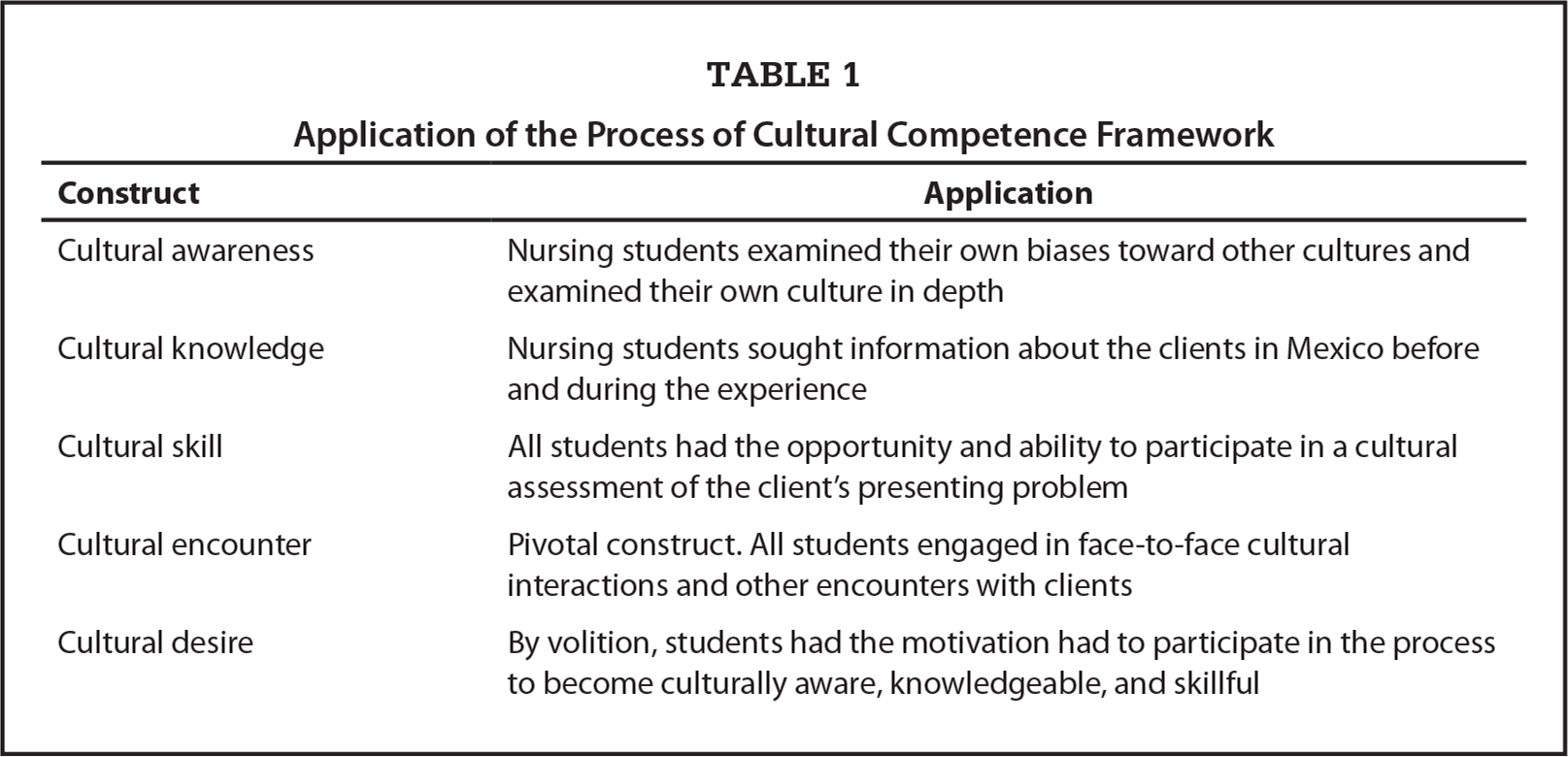 Application of the Process of Cultural Competence Framework