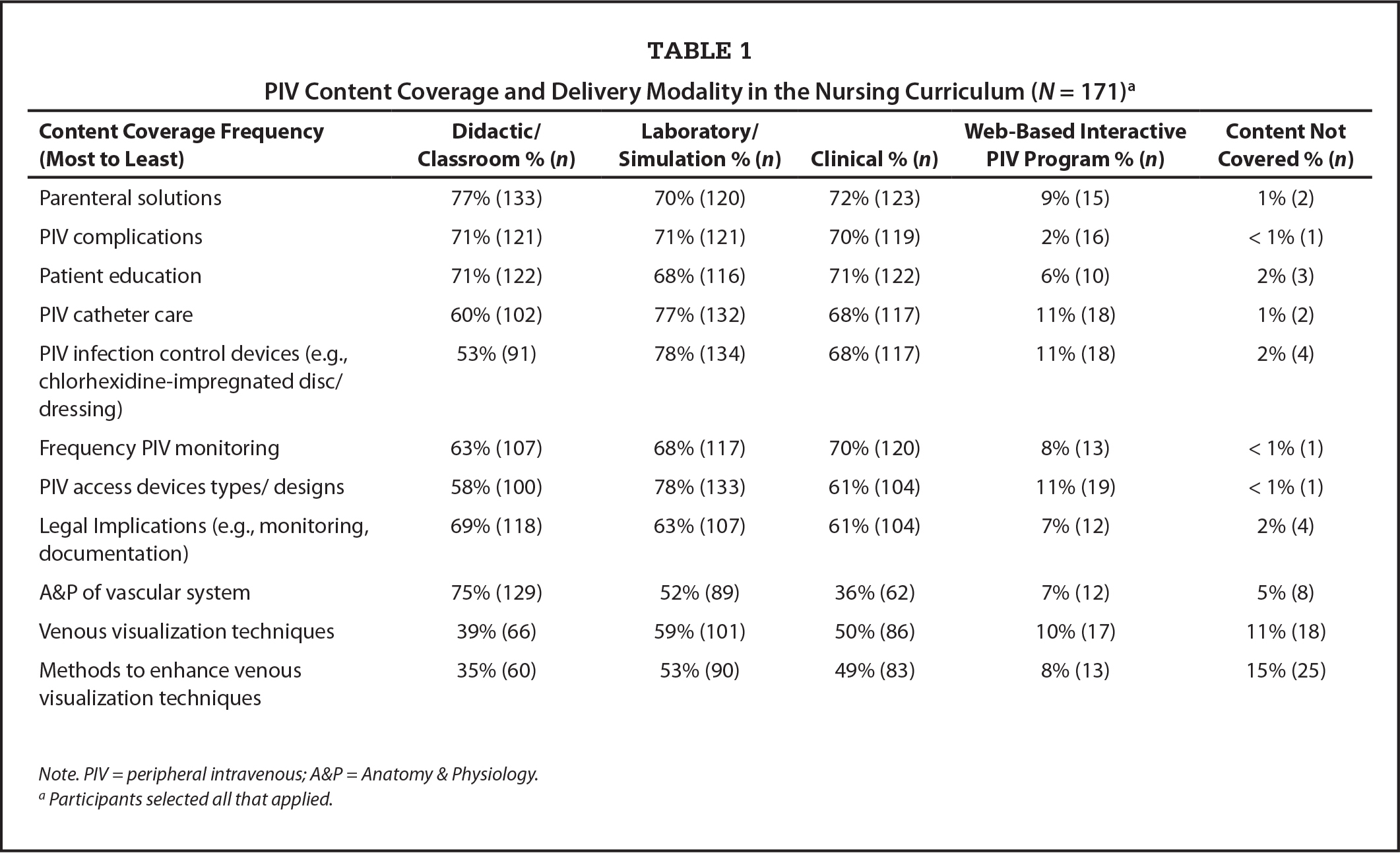 PIV Content Coverage and Delivery Modality in the Nursing Curriculum (N = 171)a