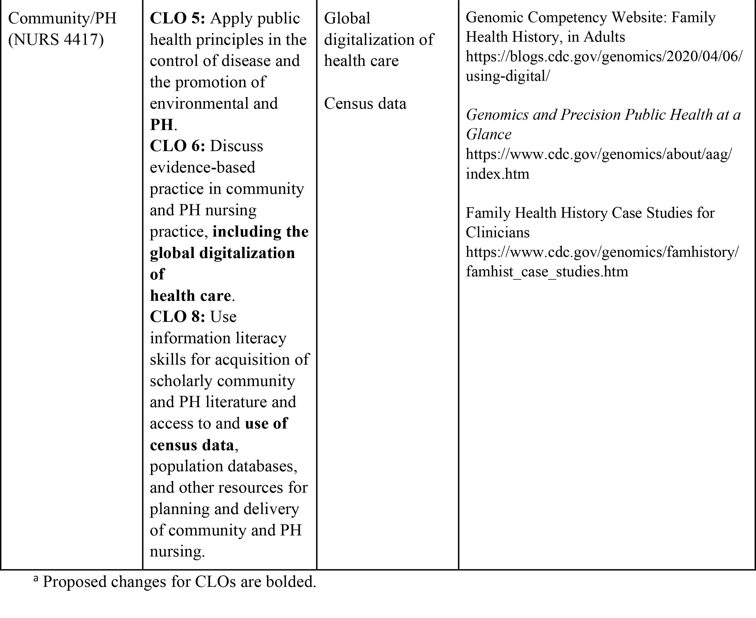 Proposed Changes to Integrate Precision Health (PH) in Six Courses