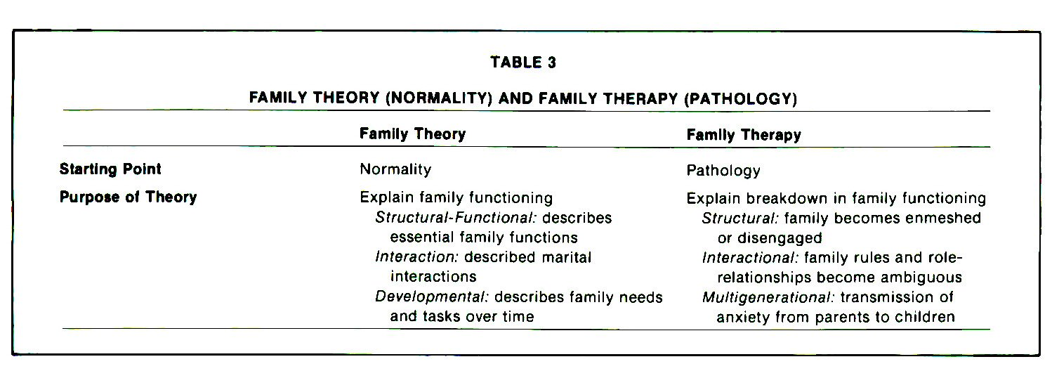 family therapy model Clinical map of family therapy models - free download as word doc (doc), pdf file (pdf), text file (txt) or read online for free.