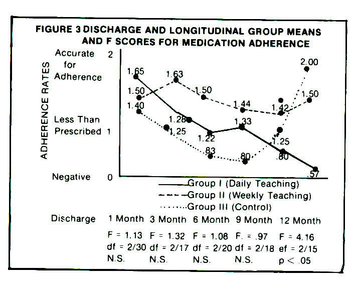 Primary Patient Contact For Adherence