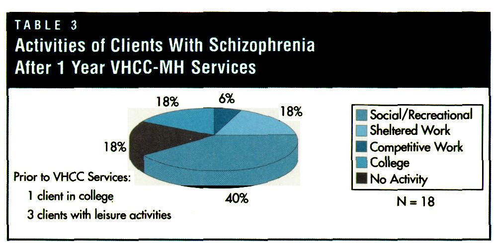 TABLE 3Activities of Clients With Schizophrenia After 1 Year VHCC-MH Services