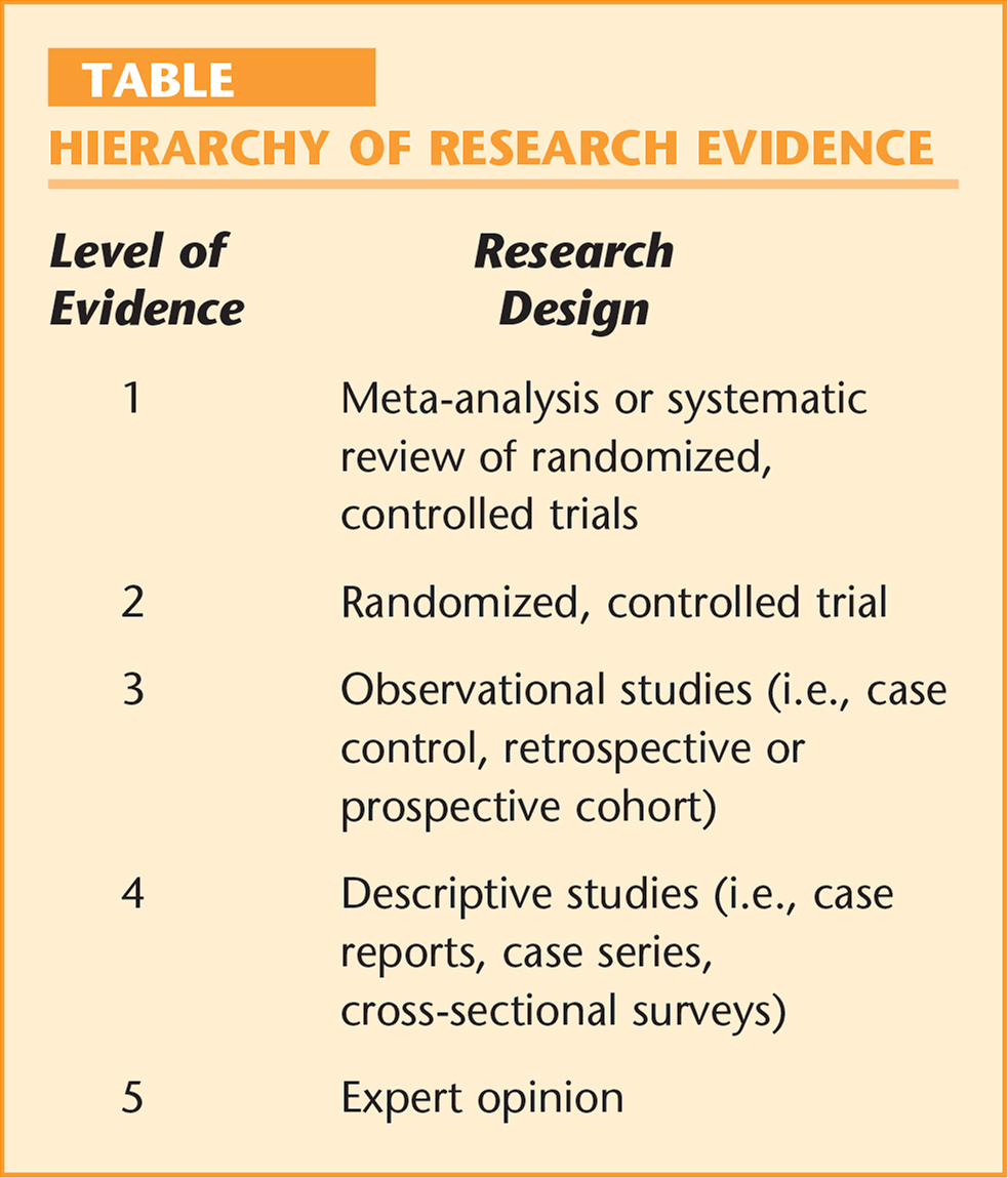 research on evidence hierarchy in nursing research Primary research articles from evidence-based nursing, evidence-based medicine, evidence-based mental health, etc within the discipline are selected for quality and clinical relevance a structured abstract and expert commentary are provided for each study.